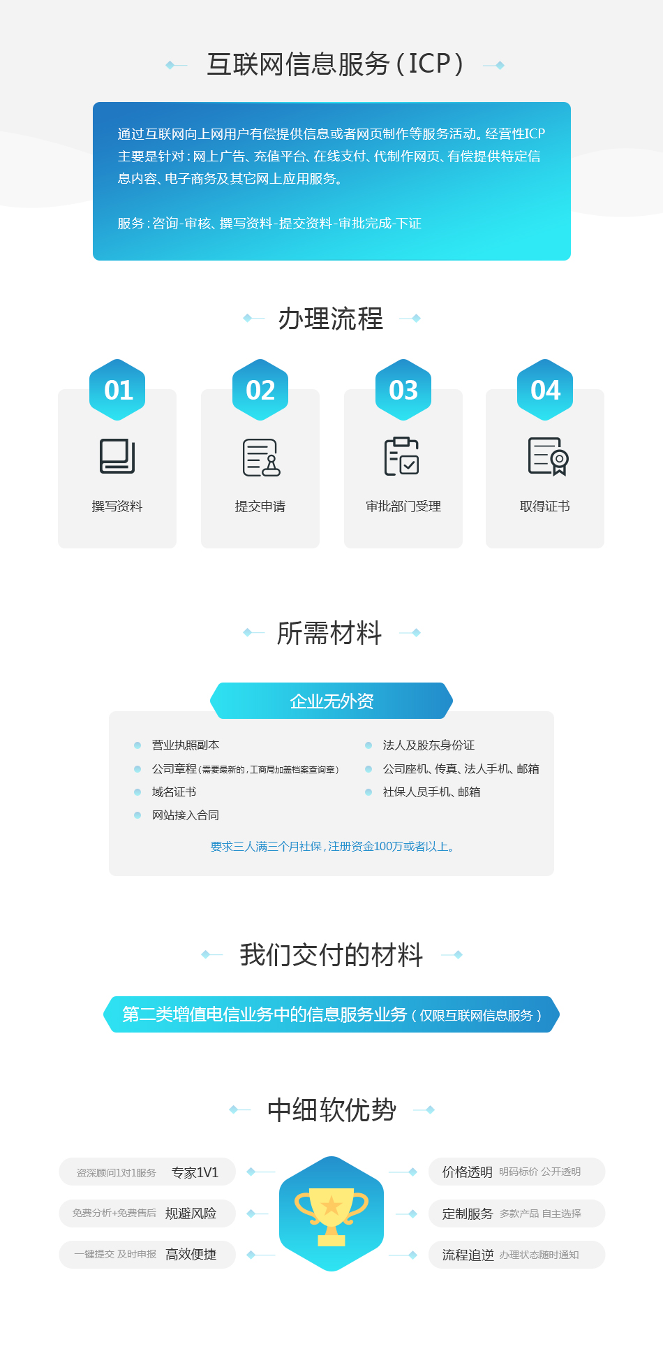 企业服务-互联网信息服务(ICP).jpg