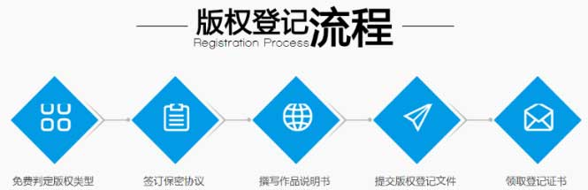 版权登记流程